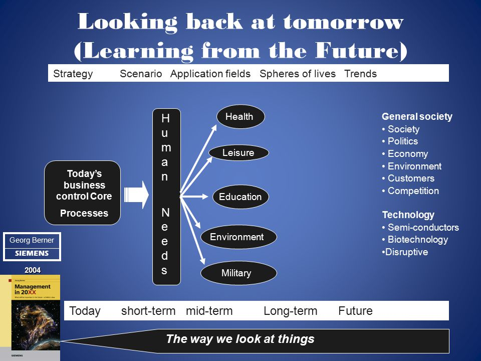 Looking back at tomorrow (Learning from the Future) Today's business control Core Processes Human NeedsHuman Needs Health Leisure Education Environment Military Today short-term mid-term Long-term Future Strategy Scenario Application fields Spheres of lives Trends General society Society Politics Economy Environment Customers Competition Technology Semi-conductors Biotechnology Disruptive The way we look at things Georg Berner SIEMENS 2004