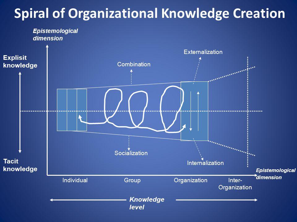 Spiral of Organizational Knowledge Creation Explisit knowledge Tacit knowledge Epistemological dimension Epistemological dimension Knowledge level IndividualGroupOrganizationInter- Organization Combination Externalization Internalization Socialization