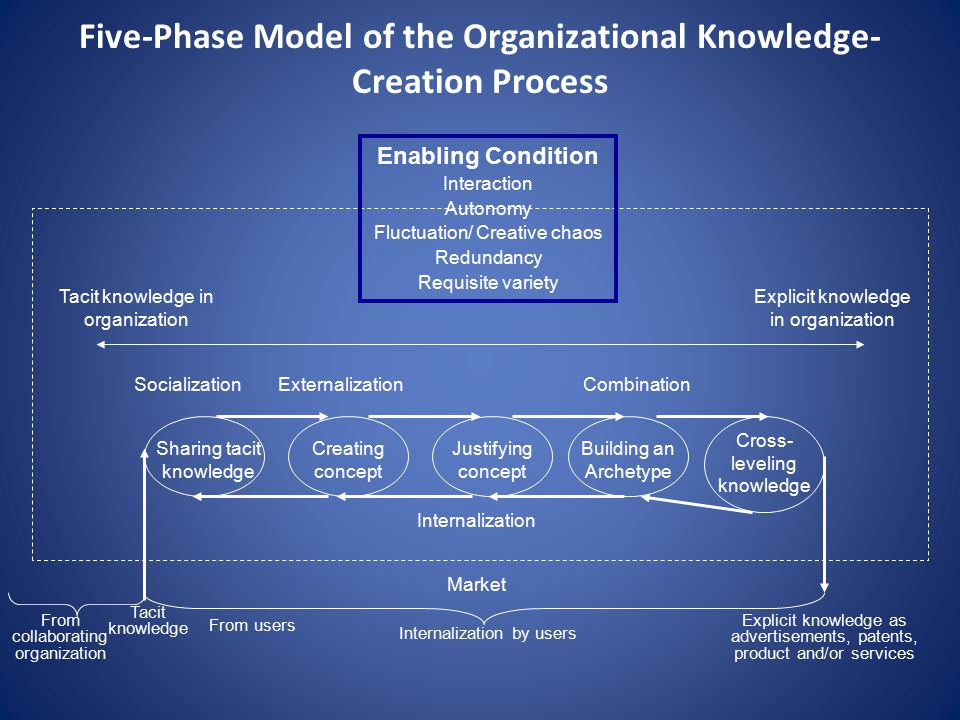 Five-Phase Model of the Organizational Knowledge- Creation Process Enabling Condition Interaction Autonomy Fluctuation/ Creative chaos Redundancy Requisite variety Tacit knowledge in organization Explicit knowledge in organization Sharing tacit knowledge Creating concept Justifying concept Building an Archetype Cross- leveling knowledge SocializationExternalizationCombination Internalization Market From collaborating organization Tacit knowledge Internalization by users From users Explicit knowledge as advertisements, patents, product and/or services
