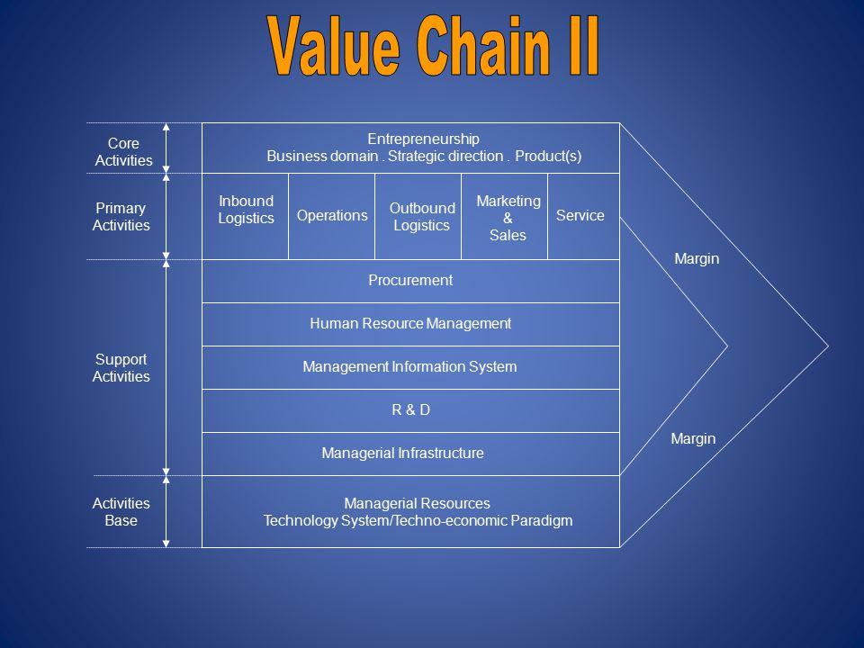 Core Activities Entrepreneurship Business domain.Strategic direction.