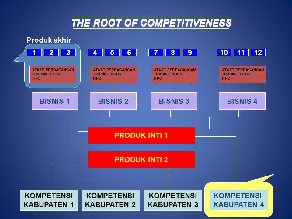 THE ROOT OF COMPETITIVENESS 654987121110 BISNIS 1BISNIS 2BISNIS 3BISNIS 4 PRODUK INTI 1 PRODUK INTI 2 KOMPETENSI KABUPATEN 1 KOMPETENSI KABUPATEN 2 KOMPETENSI KABUPATEN 3 KOMPETENSI KABUPATEN 4 THE ROOT OF COMPETITIVENESS ATASE PERDAGANGAN TRADING HOUSE ITPC ATASE PERDAGANGAN TRADING HOUSE ITPC ATASE PERDAGANGAN TRADING HOUSE ITPC 321 ATASE PERDAGANGAN TRADING HOUSE ITPC Produk akhir