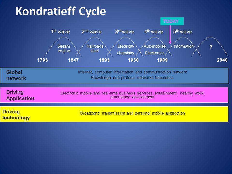 Kondratieff Cycle Stream engine Railroads steel Electricity chemistry Automobiles Electronics Information .