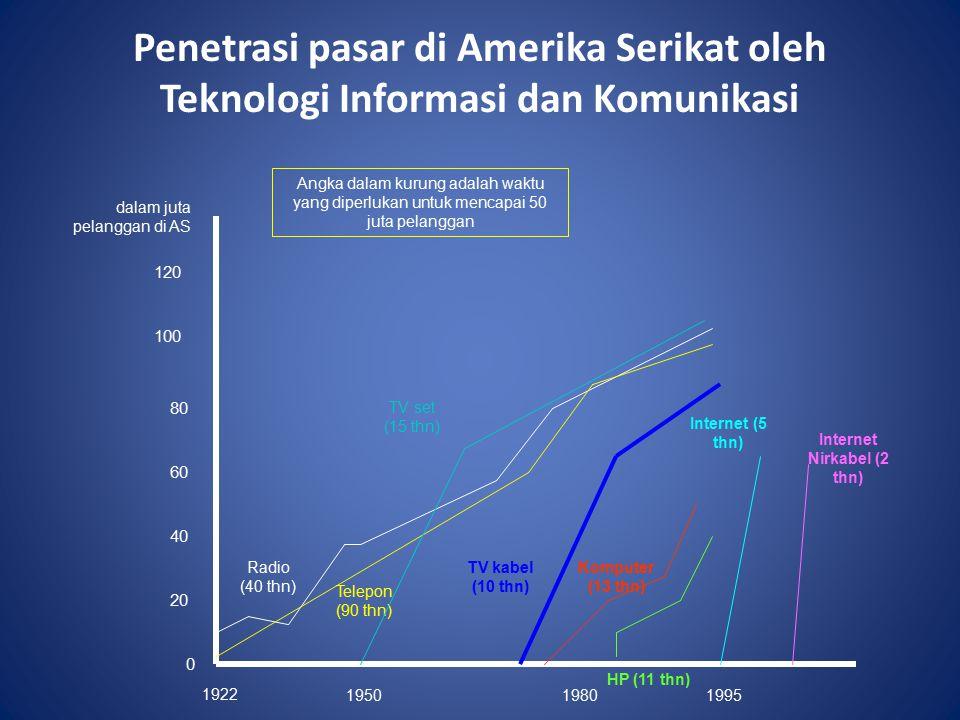 Penetrasi pasar di Amerika Serikat oleh Teknologi Informasi dan Komunikasi 0 20 40 60 80 100 120 dalam juta pelanggan di AS 1922 195019801995 Radio (40 thn) Telepon (90 thn) TV set (15 thn) Angka dalam kurung adalah waktu yang diperlukan untuk mencapai 50 juta pelanggan TV kabel (10 thn) Komputer (13 thn) HP (11 thn) Internet (5 thn) Internet Nirkabel (2 thn)