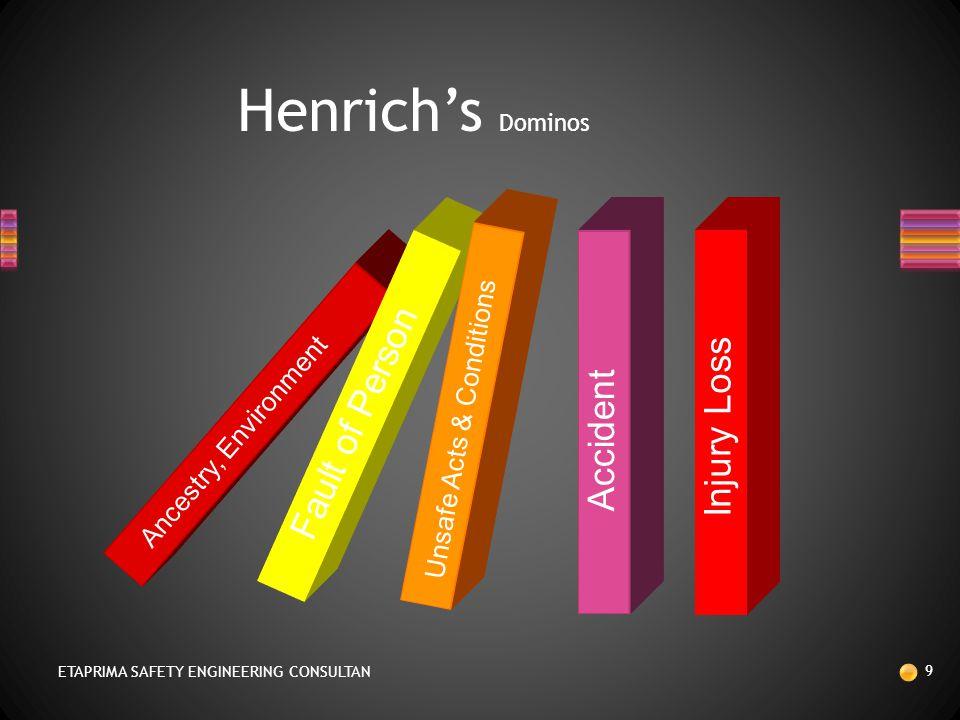 TEORI HEINRICH'S, H.W. (1931)  HEINRICH'S DALAM PENELITIANNYA TERHADAP 75.000 KECELAKAAN KERJA MENGADAKAN RATIO 88 : 10 : 2,  88 PERSEN SEMUA KECELA