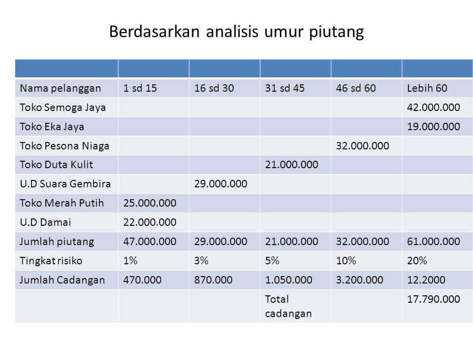 Berdasarkan analisis umur piutang Nama pelanggan1 sd 1516 sd 3031 sd 4546 sd 60Lebih 60 Toko Semoga Jaya42.000.000 Toko Eka Jaya19.000.000 Toko Pesona