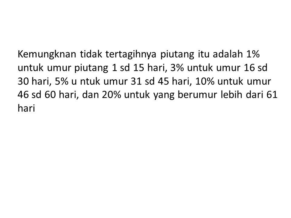 Kemungknan tidak tertagihnya piutang itu adalah 1% untuk umur piutang 1 sd 15 hari, 3% untuk umur 16 sd 30 hari, 5% u ntuk umur 31 sd 45 hari, 10% unt