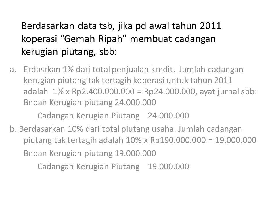 Berdasarkan data tsb, jika pd awal tahun 2011 koperasi Gemah Ripah membuat cadangan kerugian piutang, sbb: a.Erdasrkan 1% dari total penjualan kredit.