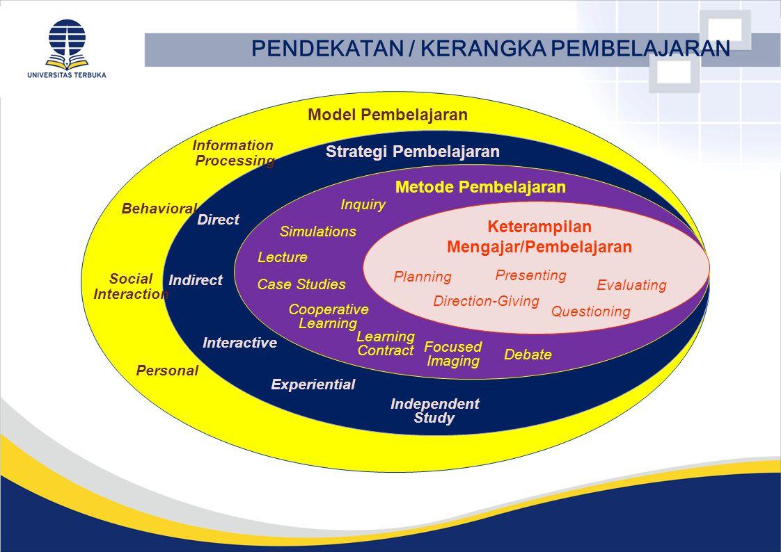 PENDEKATAN / KERANGKA PEMBELAJARAN Keterampilan Mengajar/Pembelajaran Metode Pembelajaran Strategi Pembelajaran Model Pembelajaran Planning Presenting