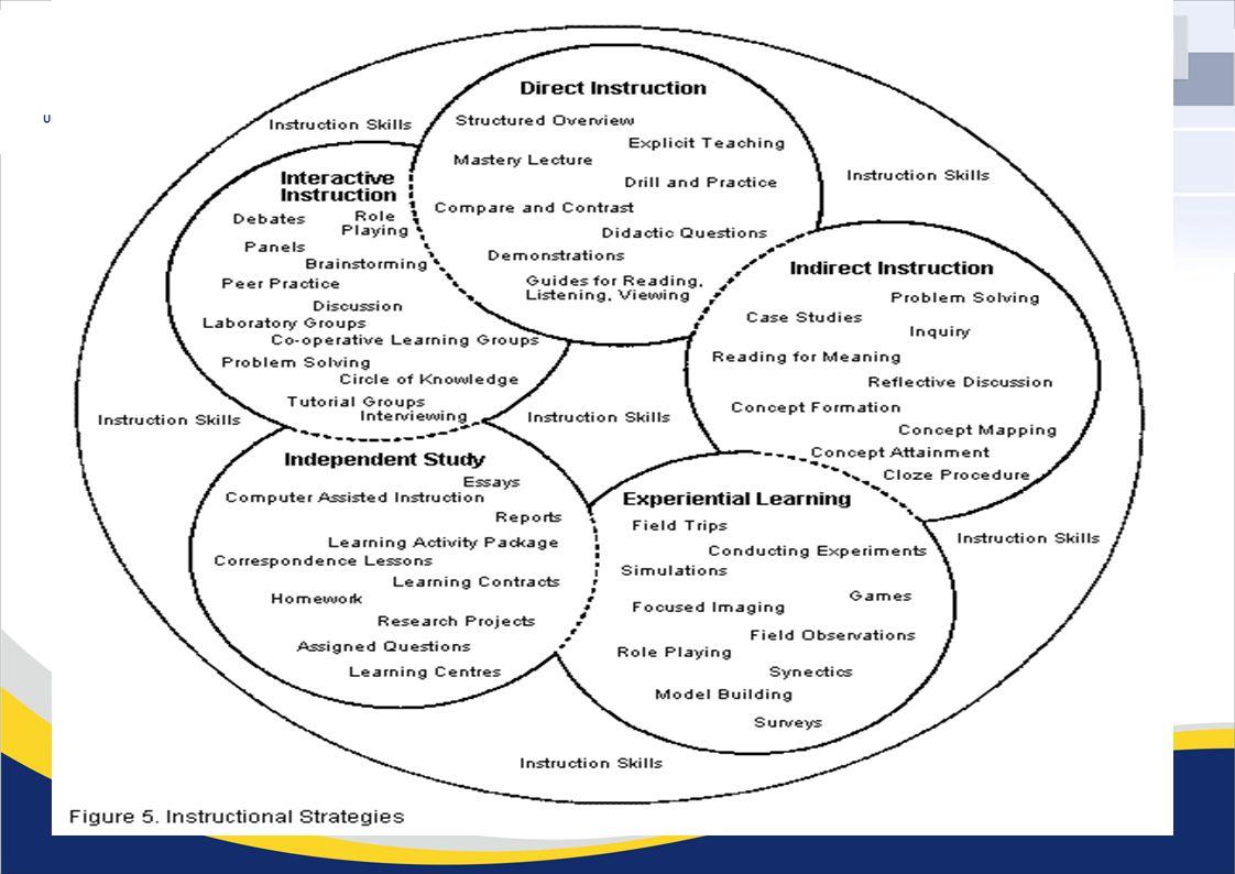 MODEL PEMBELAJARAN INOVATIF Menciptakan pembelajaran baru  inovatif untuk mencapai kompetensi mahasiswa (tujuan pembelajaran) tertentu dengan menerapkan keterampilan mengajar, menyusun strategi pembelajaran, memilih metode dan media yang tepat, yang disesuaikan dengan karakteristik matakuliah, mahasiswa, dan alokasi waktu.