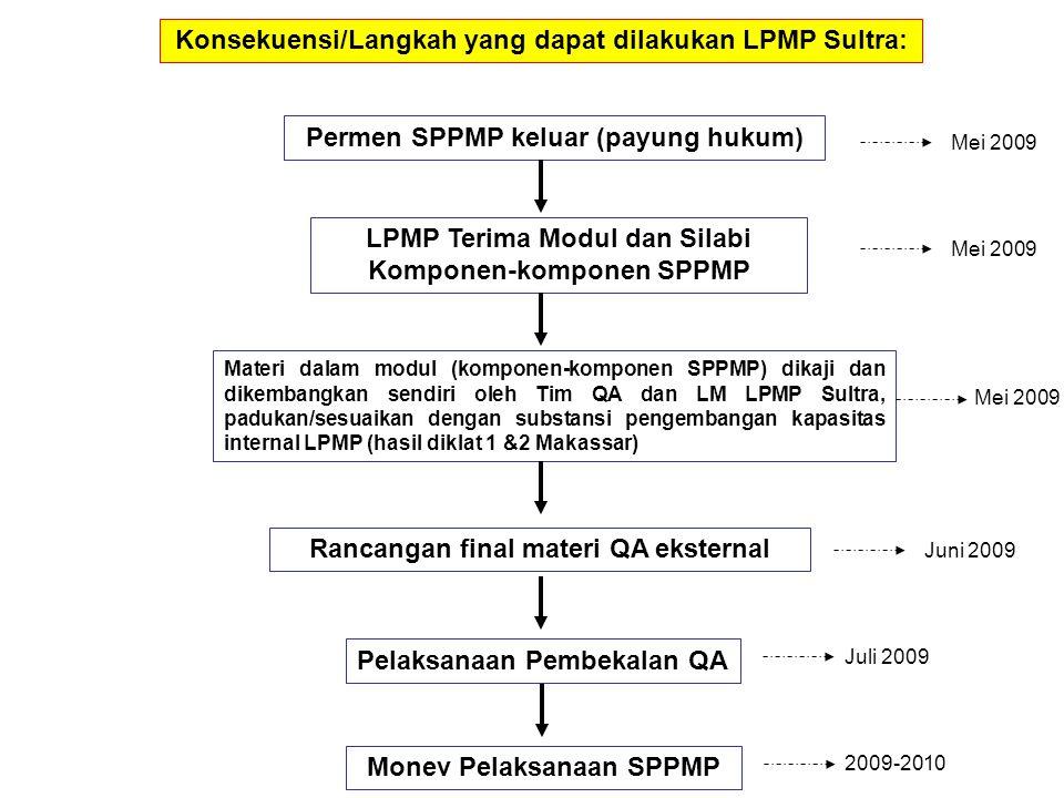Konsekuensi/Langkah yang dapat dilakukan LPMP Sultra: Permen SPPMP keluar (payung hukum) LPMP Terima Modul dan Silabi Komponen-komponen SPPMP Materi dalam modul (komponen-komponen SPPMP) dikaji dan dikembangkan sendiri oleh Tim QA dan LM LPMP Sultra, padukan/sesuaikan dengan substansi pengembangan kapasitas internal LPMP (hasil diklat 1 &2 Makassar) Rancangan final materi QA eksternal Pelaksanaan Pembekalan QA Mei 2009 Juni 2009 Juli 2009 Monev Pelaksanaan SPPMP 2009-2010