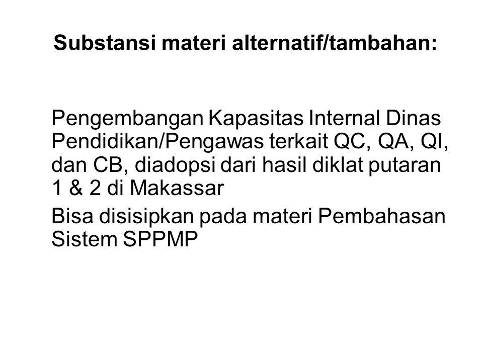 Substansi materi alternatif/tambahan: Pengembangan Kapasitas Internal Dinas Pendidikan/Pengawas terkait QC, QA, QI, dan CB, diadopsi dari hasil diklat putaran 1 & 2 di Makassar Bisa disisipkan pada materi Pembahasan Sistem SPPMP