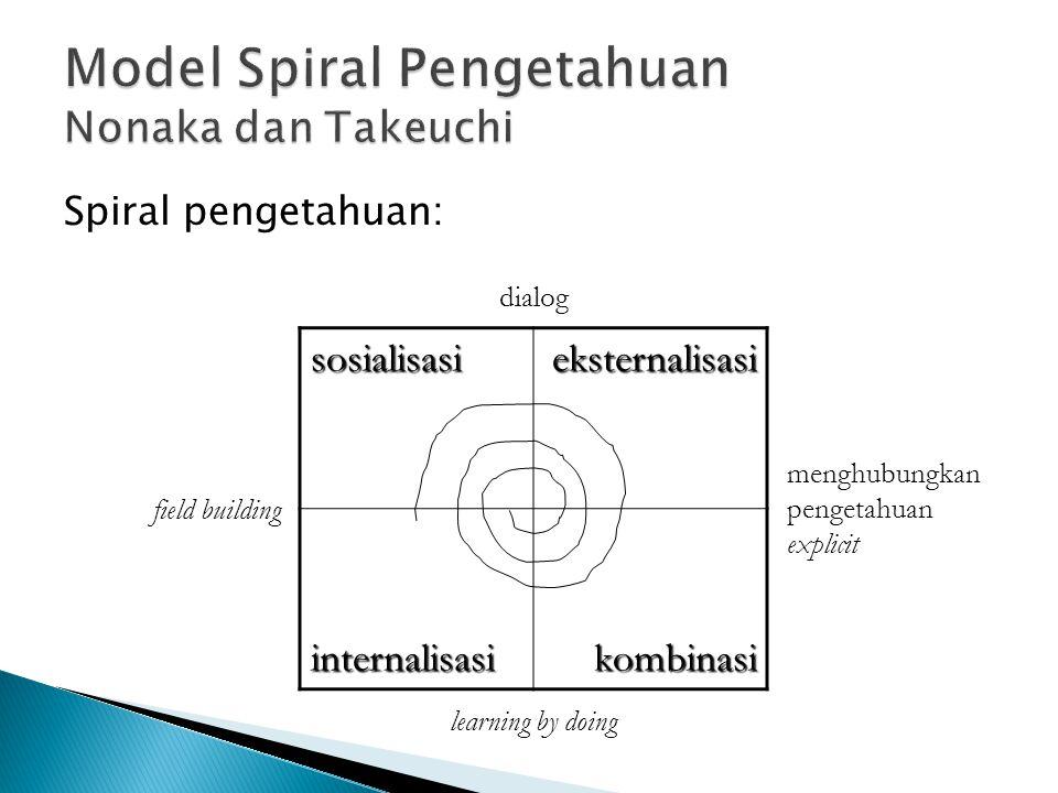 Spiral pengetahuan:sosialisasieksternalisasiinternalisasikombinasi dialog menghubungkan pengetahuan explicit field building learning by doing