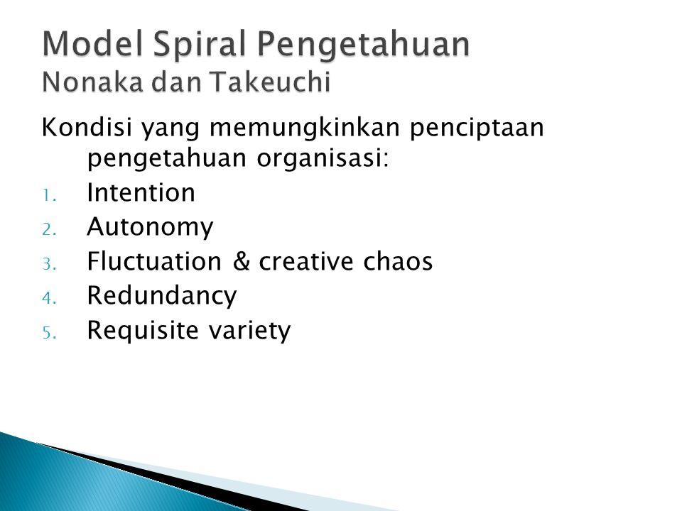 Kondisi yang memungkinkan penciptaan pengetahuan organisasi: 1.