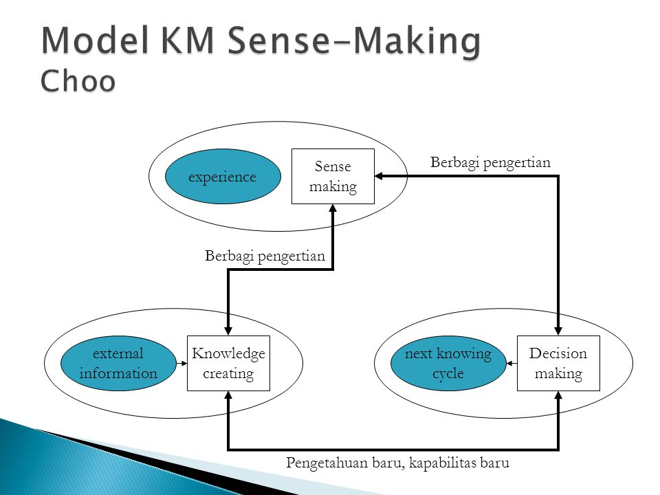 experience Sense making external information Knowledge creating next knowing cycle Decision making Pengetahuan baru, kapabilitas baru Berbagi pengertian