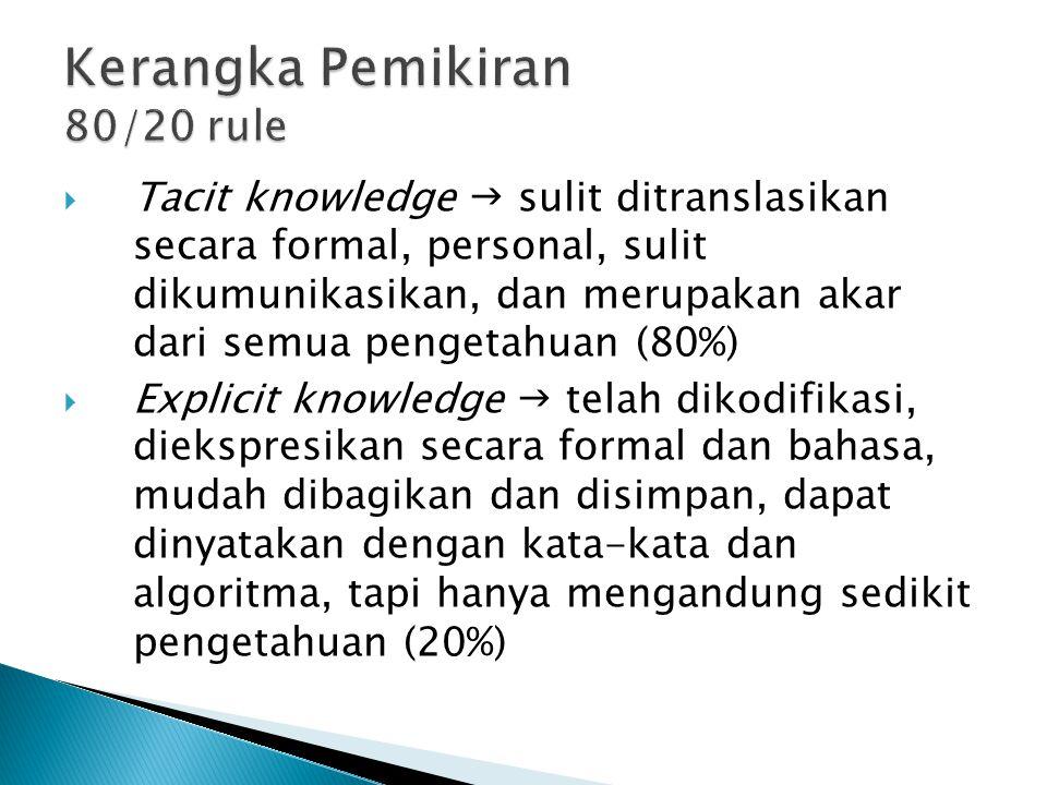  Tacit knowledge  sulit ditranslasikan secara formal, personal, sulit dikumunikasikan, dan merupakan akar dari semua pengetahuan (80%)  Explicit knowledge  telah dikodifikasi, diekspresikan secara formal dan bahasa, mudah dibagikan dan disimpan, dapat dinyatakan dengan kata-kata dan algoritma, tapi hanya mengandung sedikit pengetahuan (20%)