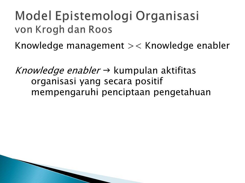 Knowledge management >< Knowledge enabler Knowledge enabler  kumpulan aktifitas organisasi yang secara positif mempengaruhi penciptaan pengetahuan