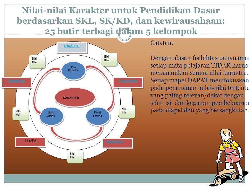Nilai-nilai Karakter untuk Pendidikan Dasar berdasarkan SKL, SK/KD, dan kewirausahaan: 25 butir terbagi dalam 5 kelompok KARAKTER Moral Knowin g Moral