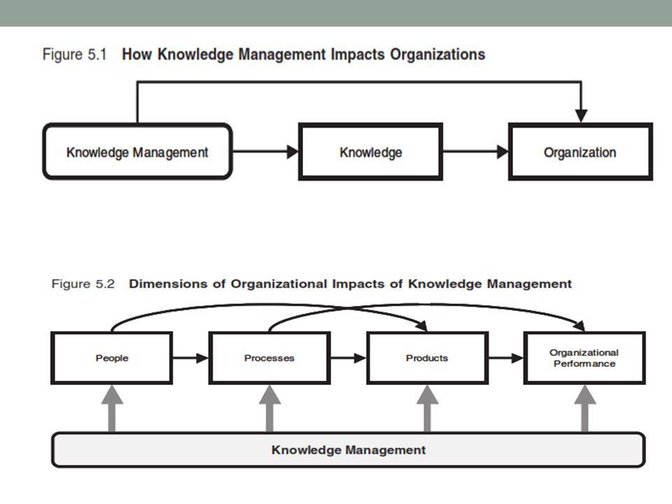 DAMPAK PADA EFISIENSI PROSES Mengelola pengetahuan secara efektif dapat mendorong organisasi untuk lebih produktif dan efisien.