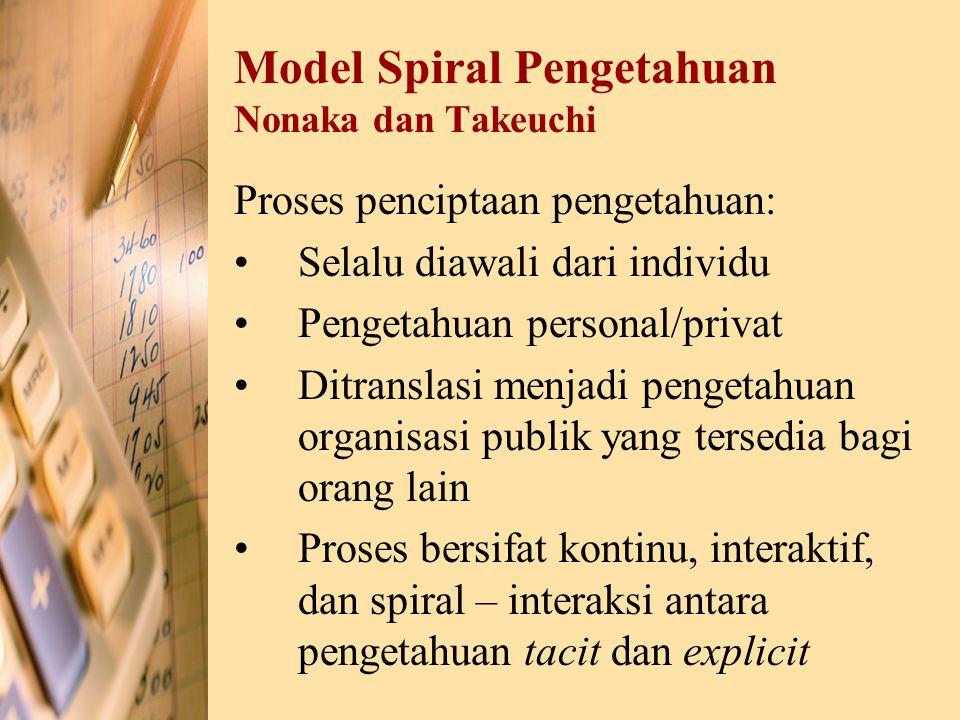 Model Spiral Pengetahuan Nonaka dan Takeuchi Proses penciptaan pengetahuan: Selalu diawali dari individu Pengetahuan personal/privat Ditranslasi menja