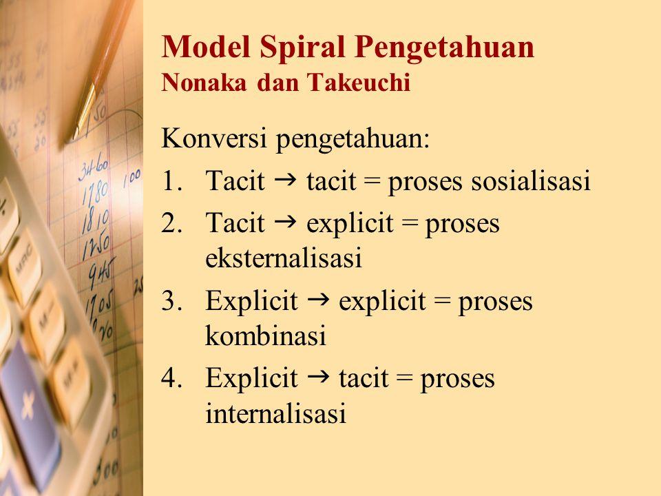 Model Spiral Pengetahuan Nonaka dan Takeuchi Konversi pengetahuan: 1.Tacit  tacit = proses sosialisasi 2.Tacit  explicit = proses eksternalisasi 3.E
