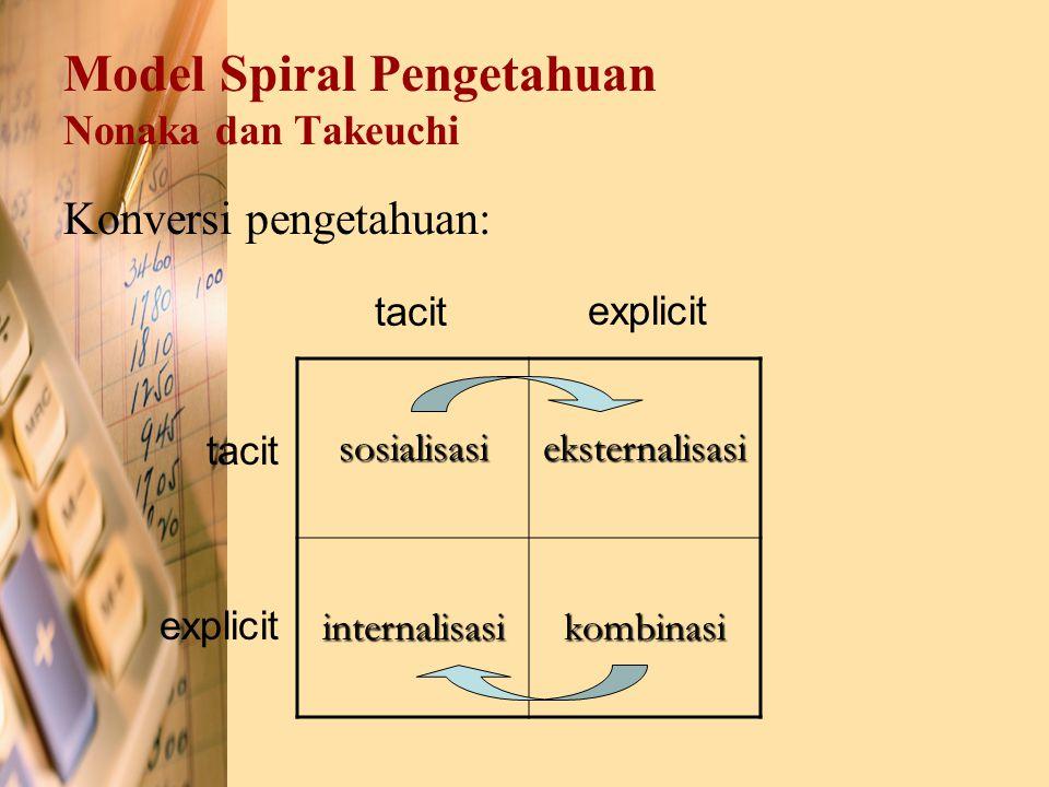 Model Spiral Pengetahuan Nonaka dan Takeuchi Konversi pengetahuan: sosialisasieksternalisasi internalisasikombinasi tacit explicit tacit explicit