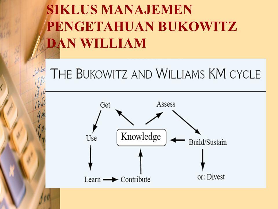 Model Spiral Pengetahuan Nonaka dan Takeuchi Konversi pengetahuan: 1.Tacit  tacit = proses sosialisasi 2.Tacit  explicit = proses eksternalisasi 3.Explicit  explicit = proses kombinasi 4.Explicit  tacit = proses internalisasi