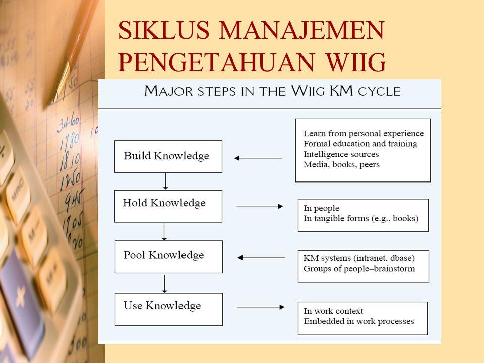 SIKLUS MANAJEMEN PENGETAHUAN TERINTEGERASI Berdasarkan 4 pendekatan siklus manajemen pengetahuan sebelumnya, dapat dibentuk siklus manajemen pengetahuan terintegrasi.
