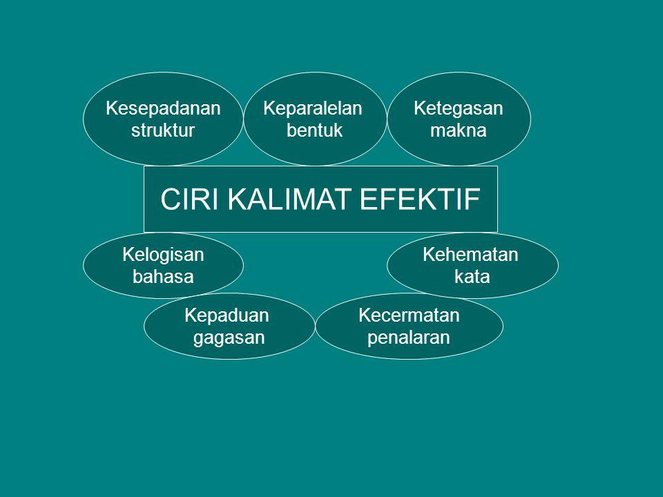 CIRI KALIMAT EFEKTIF Kesepadanan struktur Ketegasan makna Keparalelan bentuk Kelogisan bahasa Kecermatan penalaran Kehematan kata Kepaduan gagasan