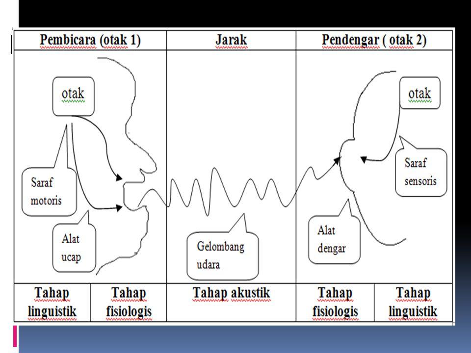 A. TAHAPAN KOMUNIKASI  Tahap Linguistik adalah tahap pemilihan unsur yang sesuai dengan ide dari otak  Tahap Fisiologis adalah gerakan-gerakan pada