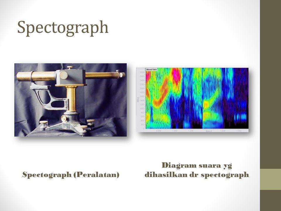 Spectograph Spectograph (Peralatan) Diagram suara yg dihasilkan dr spectograph