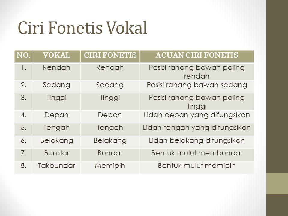 Ciri Fonetis Vokal NO.VOKALCIRI FONETISACUAN CIRI FONETIS 1.Rendah Posisi rahang bawah paling rendah 2.Sedang Posisi rahang bawah sedang 3.Tinggi Posi