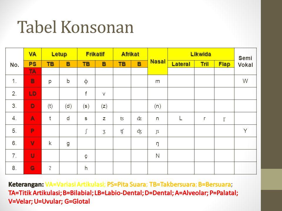 Tabel Konsonan No.VALetupFrikatifAfrikatNasalLikwida Semi VokalPSTBBTBBTBBLateralTrilFlap TA 1.Bpb ɸ m W 2.LD fv 3.D(t)(d)(s)(z) (n) 4.Atdsz ʦʣ nLr ɼ
