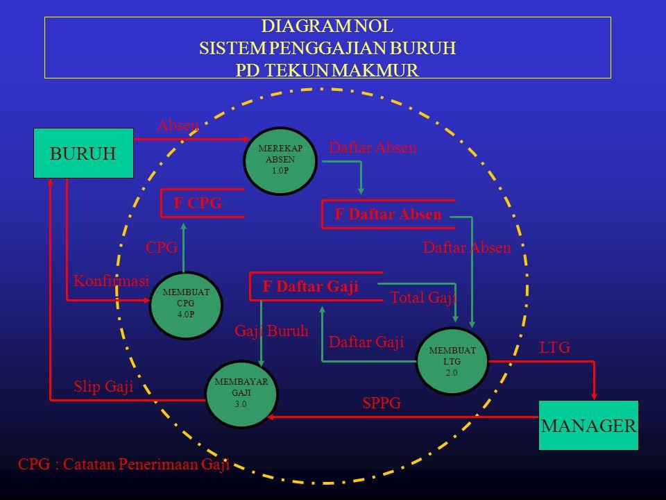 DIAGRAM NOL SISTEM PENGGAJIAN BURUH PD TEKUN MAKMUR BURUH MANAGER MEREKAP ABSEN 1.0P MEMBUAT LTG 2.0 MEMBAYAR GAJI 3.0 F Daftar Absen MEMBUAT CPG 4.0P