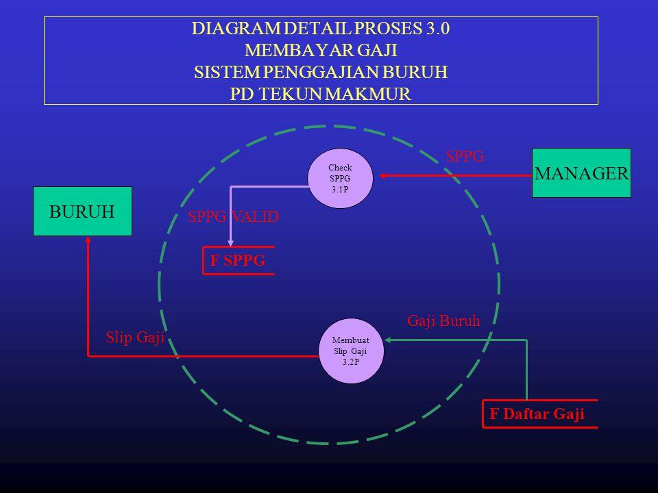 DIAGRAM DETAIL PROSES 3.0 MEMBAYAR GAJI SISTEM PENGGAJIAN BURUH PD TEKUN MAKMUR MANAGER F Daftar Gaji Check SPPG 3.1P Membuat Slip Gaji 3.2P F SPPG BU