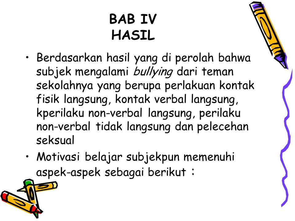 BAB IV HASIL Berdasarkan hasil yang di perolah bahwa subjek mengalami bullying dari teman sekolahnya yang berupa perlakuan kontak fisik langsung, kont