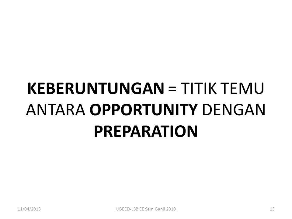 KEBERUNTUNGAN = TITIK TEMU ANTARA OPPORTUNITY DENGAN PREPARATION 11/04/201513UBEED-LSB EE Sem Ganjl 2010