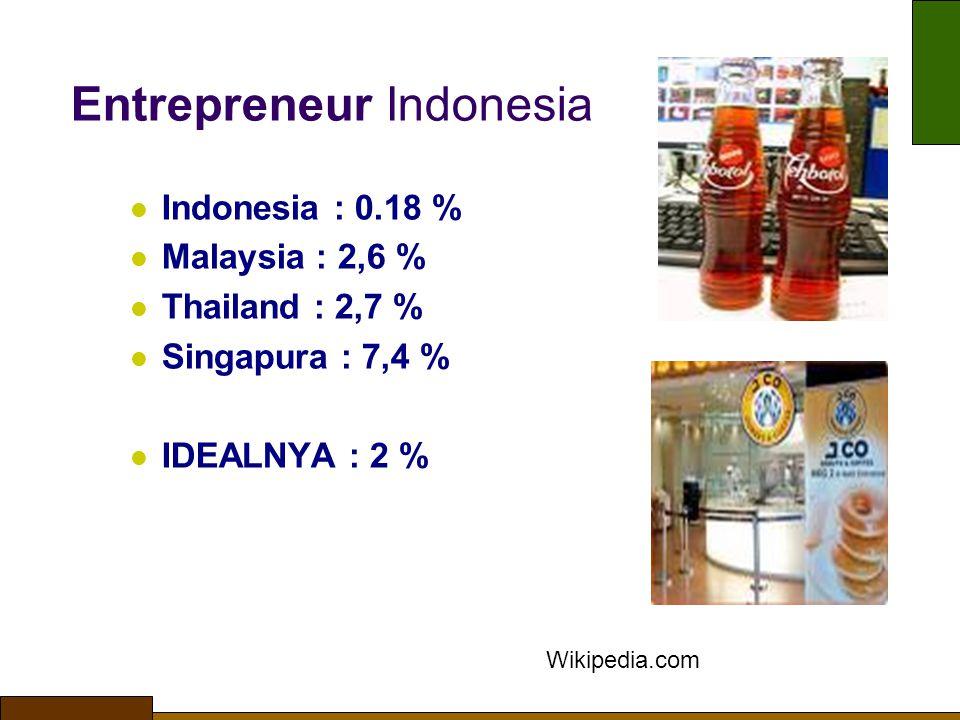 Entrepreneur Indonesia Indonesia : 0.18 % Malaysia : 2,6 % Thailand : 2,7 % Singapura : 7,4 % IDEALNYA : 2 % Wikipedia.com