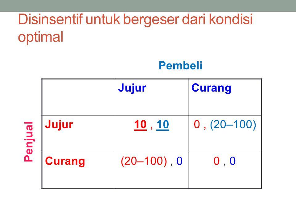 12 Disinsentif untuk bergeser dari kondisi optimal JujurCurang Jujur10, 100, (20–100) Curang(20–100), 00, 0 Pembeli Penjual Ekonomi Pembangunan – Kuliah 8 (1/12/2012)