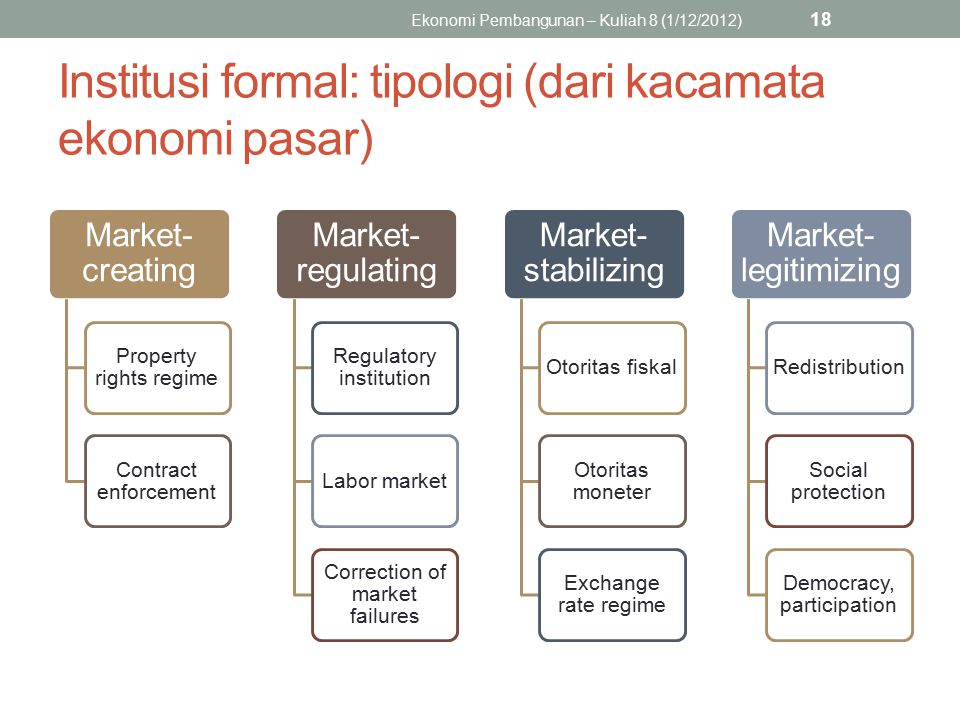Institusi formal: tipologi (dari kacamata ekonomi pasar) Market- creating Property rights regime Contract enforcement Market- regulating Regulatory institution Labor market Correction of market failures Market- stabilizing Otoritas fiskal Otoritas moneter Exchange rate regime Market- legitimizing Redistribution Social protection Democracy, participation Ekonomi Pembangunan – Kuliah 8 (1/12/2012) 18