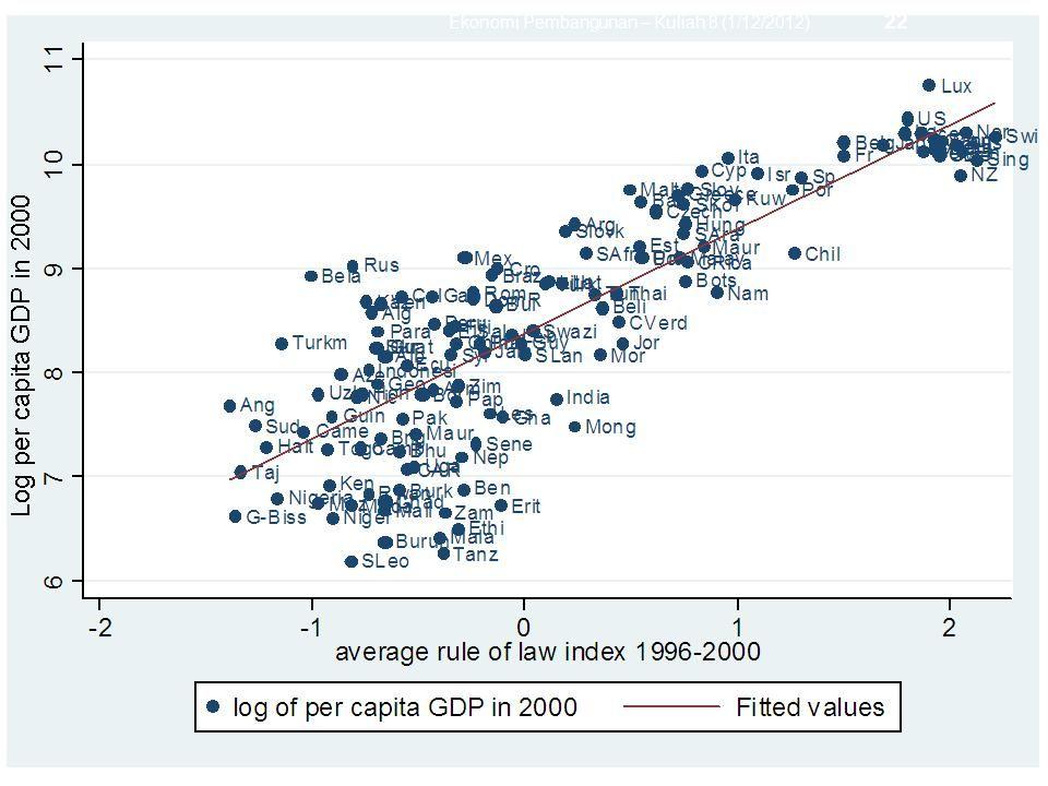 Ekonomi Pembangunan – Kuliah 8 (1/12/2012) 22