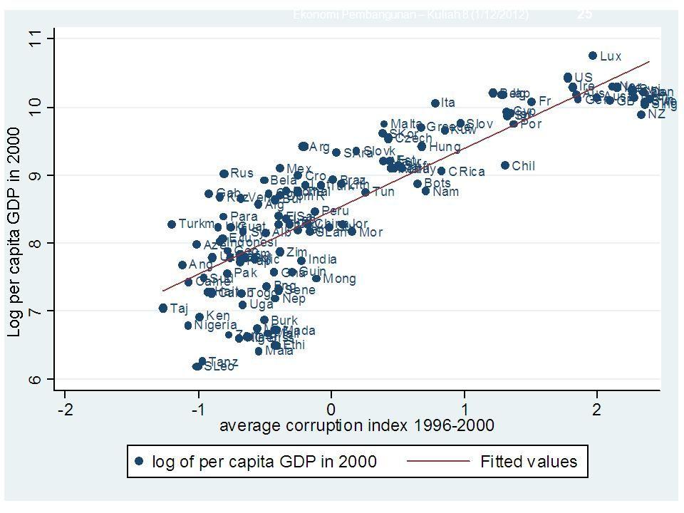 Ekonomi Pembangunan – Kuliah 8 (1/12/2012) 25