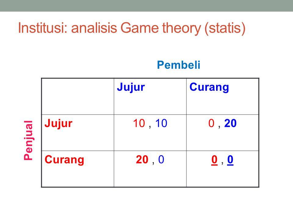 9 Institusi: analisis Game theory (statis) JujurCurang Jujur10, 100, 20 Curang20, 00, 0 Pembeli Penjual Ekonomi Pembangunan – Kuliah 8 (1/12/2012)