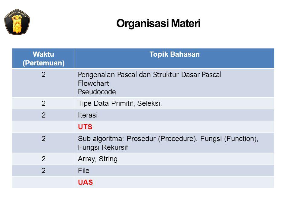Organisasi Materi Waktu (Pertemuan) Topik Bahasan 2 Pengenalan Pascal dan Struktur Dasar Pascal Flowchart Pseudocode 2Tipe Data Primitif, Seleksi, 2Iterasi UTS 2Sub algoritma: Prosedur (Procedure), Fungsi (Function), Fungsi Rekursif 2Array, String 2File UAS