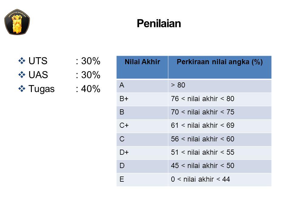 Penilaian  UTS: 30%  UAS: 30%  Tugas: 40% Nilai AkhirPerkiraan nilai angka (%) A> 80 B+76 < nilai akhir < 80 B70 < nilai akhir < 75 C+61 < nilai akhir < 69 C56 < nilai akhir < 60 D+51 < nilai akhir < 55 D45 < nilai akhir < 50 E0 < nilai akhir < 44