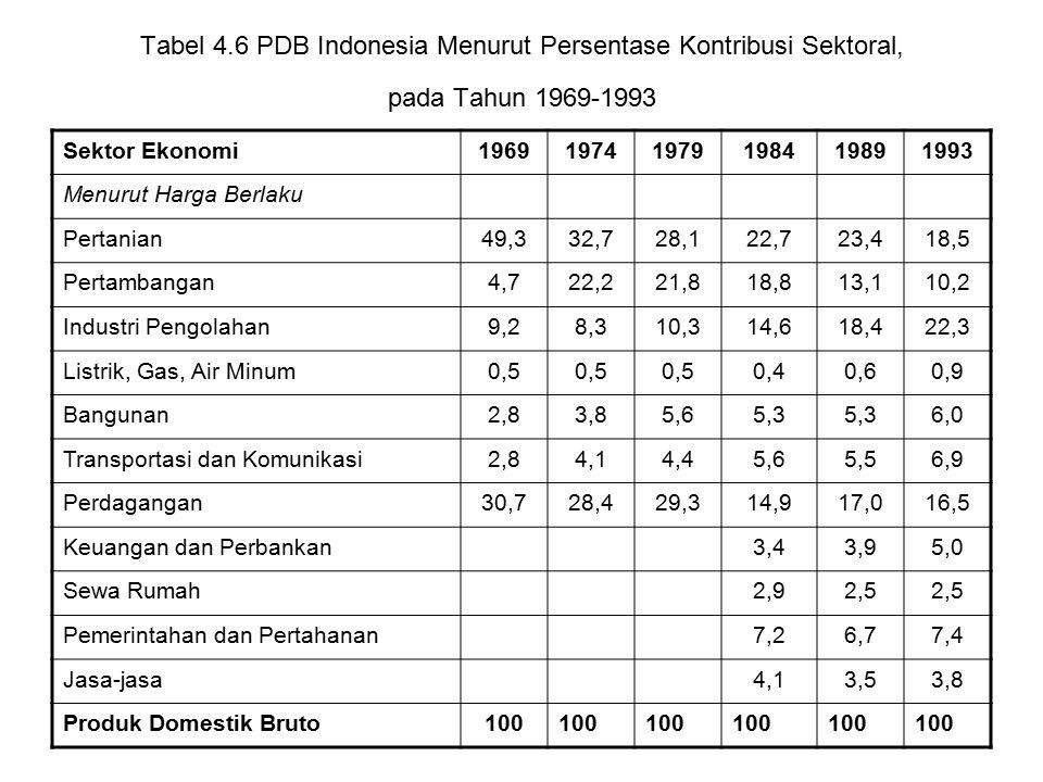 Tabel 4.6 PDB Indonesia Menurut Persentase Kontribusi Sektoral, pada Tahun 1969-1993 Sektor Ekonomi196919741979198419891993 Menurut Harga Berlaku Pertanian49,332,728,122,723,418,5 Pertambangan4,722,221,818,813,110,2 Industri Pengolahan9,28,310,314,618,422,3 Listrik, Gas, Air Minum0,5 0,40,60,9 Bangunan2,83,85,65,3 6,0 Transportasi dan Komunikasi2,84,14,45,65,56,9 Perdagangan30,728,429,314,917,016,5 Keuangan dan Perbankan3,43,95,0 Sewa Rumah2,92,5 Pemerintahan dan Pertahanan7,26,77,4 Jasa-jasa4,13,53,8 Produk Domestik Bruto100