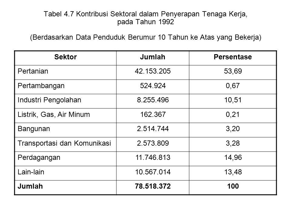 Tabel 4.7 Kontribusi Sektoral dalam Penyerapan Tenaga Kerja, pada Tahun 1992 (Berdasarkan Data Penduduk Berumur 10 Tahun ke Atas yang Bekerja) SektorJ