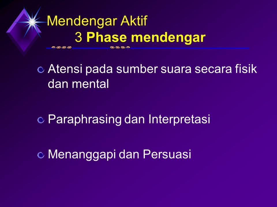 Mendengar Aktif 3 Phase mendengar Atensi pada sumber suara secara fisik dan mental Paraphrasing dan Interpretasi Menanggapi dan Persuasi