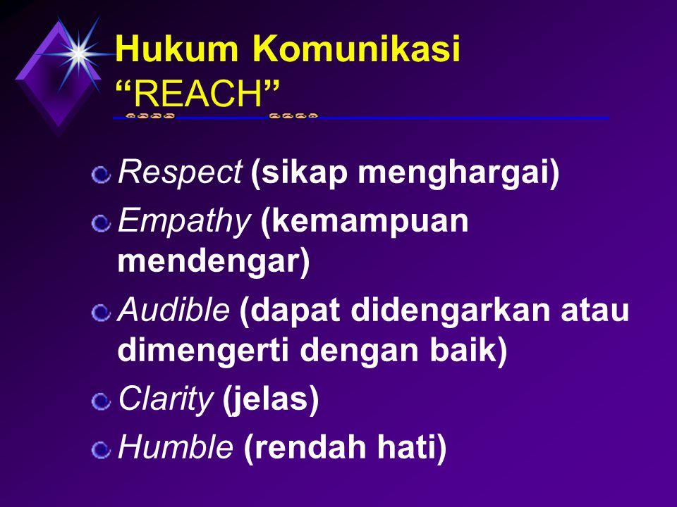 Hukum Komunikasi REACH Respect (sikap menghargai) Empathy (kemampuan mendengar) Audible (dapat didengarkan atau dimengerti dengan baik) Clarity (jelas) Humble (rendah hati)