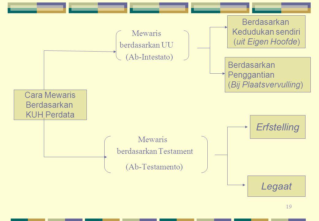 19 Mewaris berdasarkan UU (Ab-Intestato) Mewaris berdasarkan Testament (Ab-Testamento) Cara Mewaris Berdasarkan KUH Perdata Berdasarkan Kedudukan send