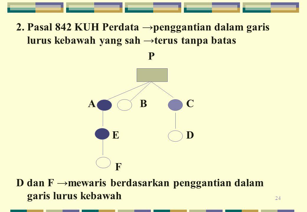 24 2. Pasal 842 KUH Perdata →penggantian dalam garis lurus kebawah yang sah →terus tanpa batas P A BC E D F D dan F →mewaris berdasarkan penggantian d